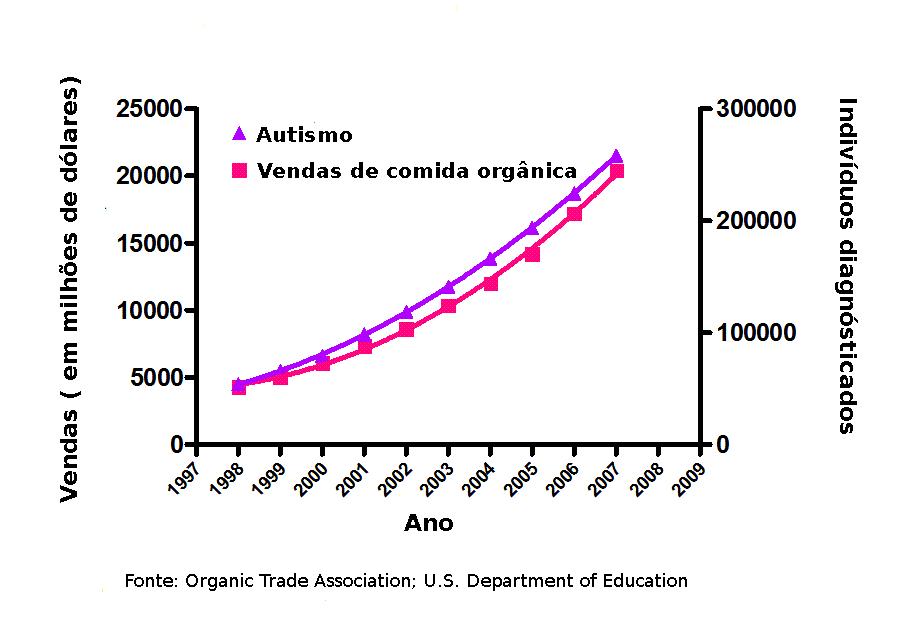 Gráfico correlaciona venda de orgânicos e casos de autismo