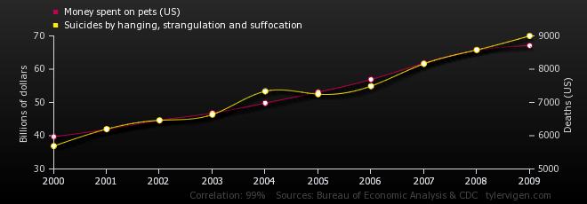 Gráfico sobre gastos com pets e número de suicídio