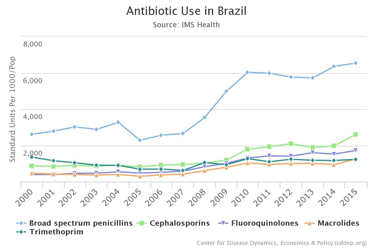 O aumento do uso de antibióticos no país entre 2000 e 2015