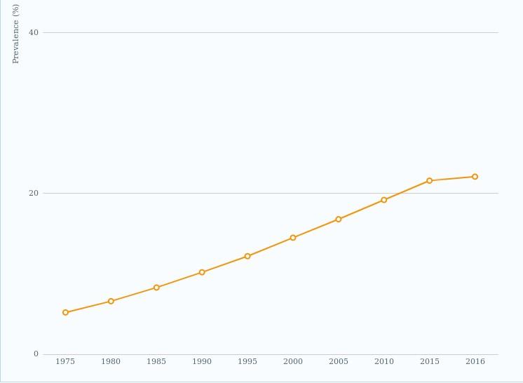 Crescimento da obesidade no Brasil