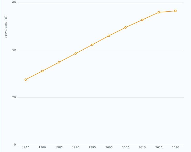Prevalência de sobrepeso no Brasil
