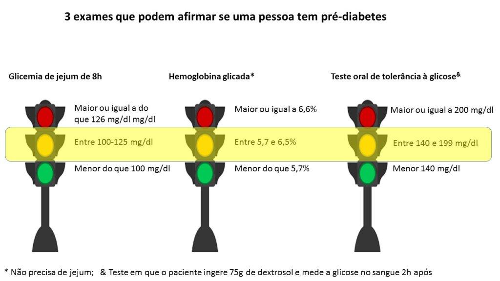 Figura pré-diabetes