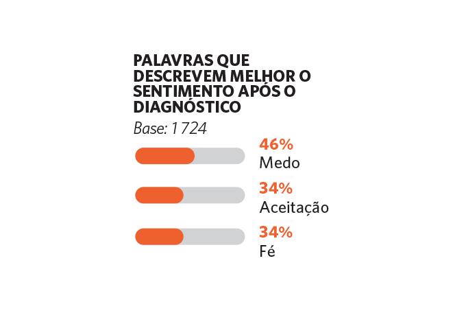 Gráfico: o que sente após diagnóstico