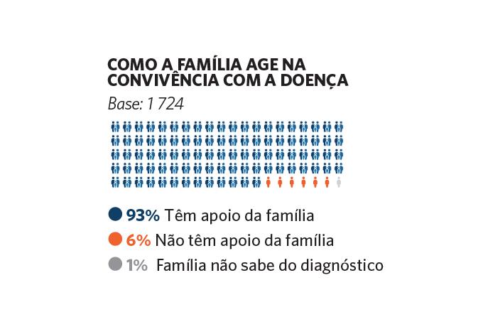Gráfico: o papel da família