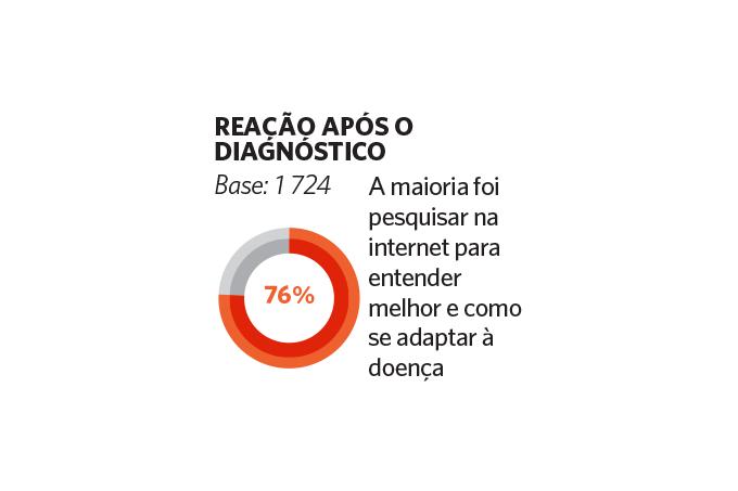 Gráfico: Reação após diagnóstico