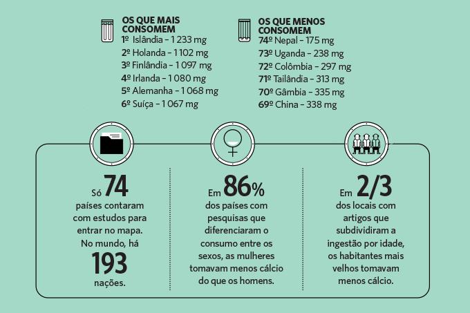 países que mais consomem alimentos com cálcio