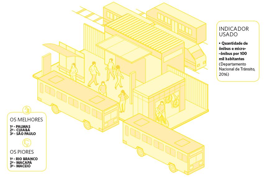 Transporte público e atividade física