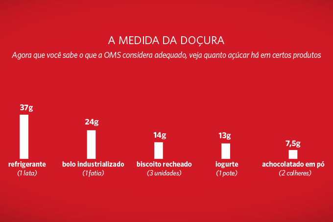 consumo de açucar no brasil
