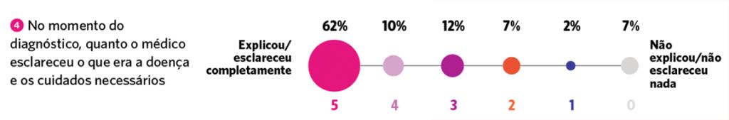 gráficos pesquisa fenil