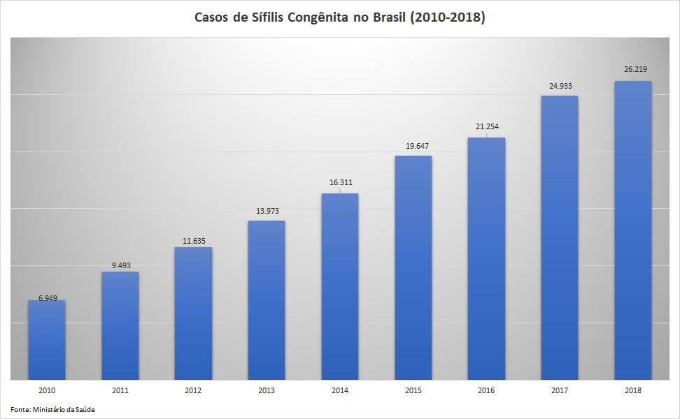 casos de sifilis congenita