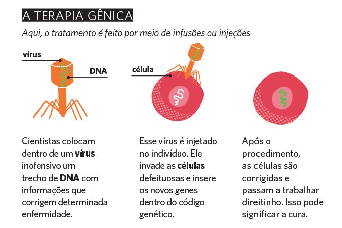 Genética - terapia gênica