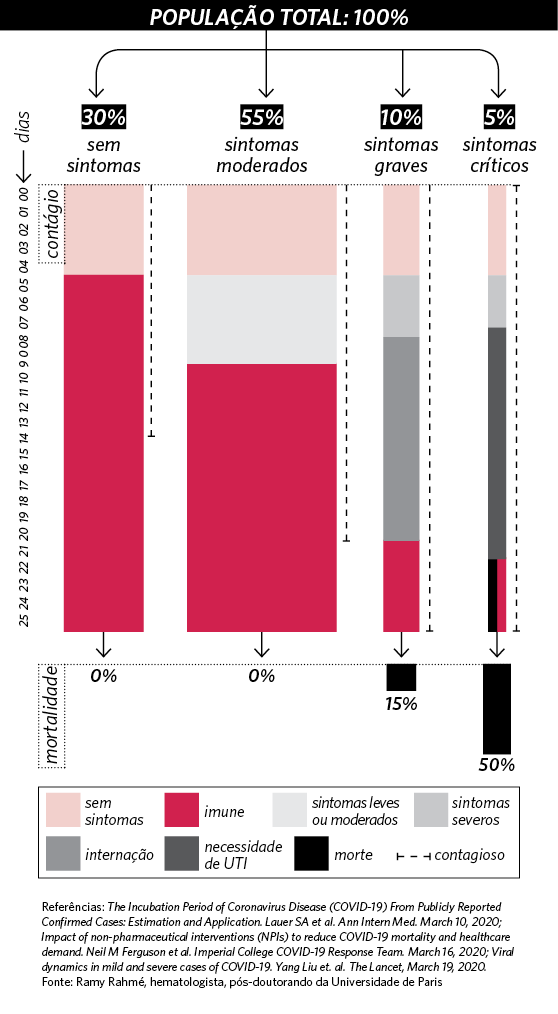Gráfico mortalidade de coronavírus