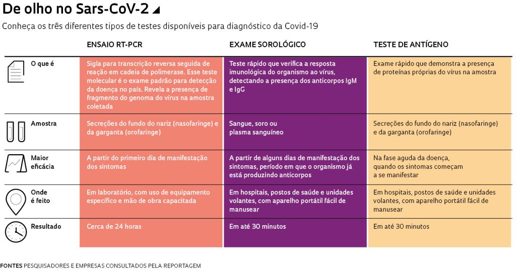 exames para coronavirus