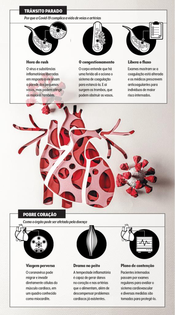 Coronavírus: muito além dos pulmões