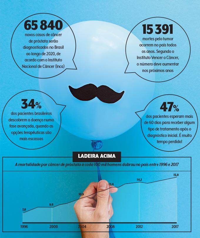 A mortalidade por câncer de próstata a cada 100 mil homens dobrou no país entre 1996 e 2017