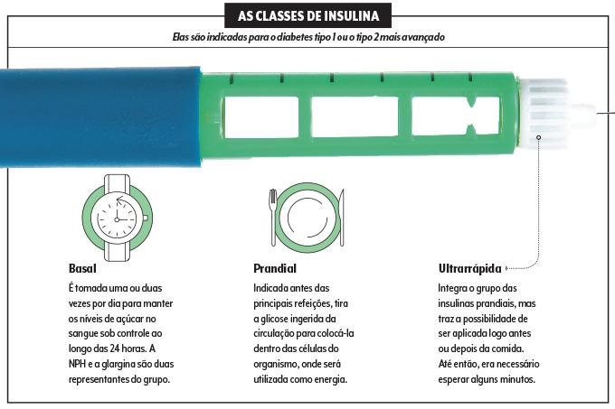 tabela insulina basal insulina prandial