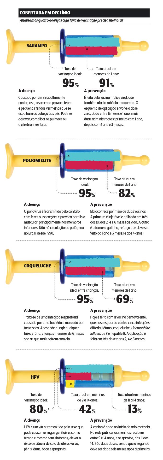 Vacinas para crianças