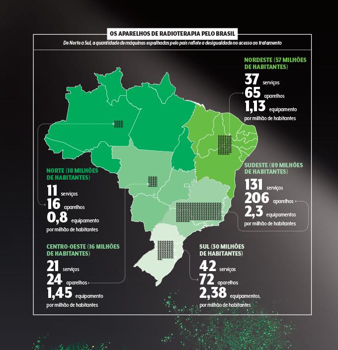Desenho de dados mostrando uso da radioterapia no Brasil
