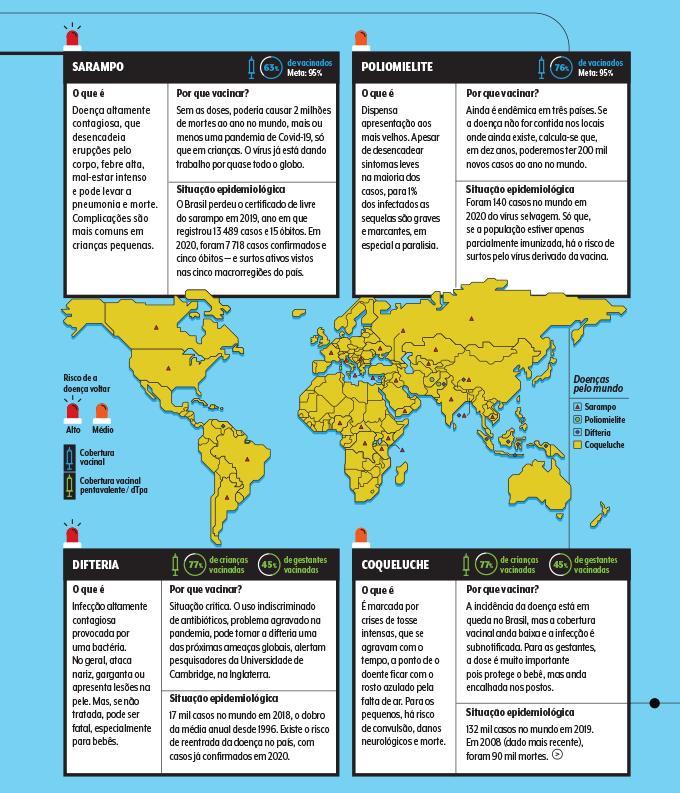 situação epidemiológica com casos de sarampo, poliomielite, coqueluche e difteria no Brasil e no mundo
