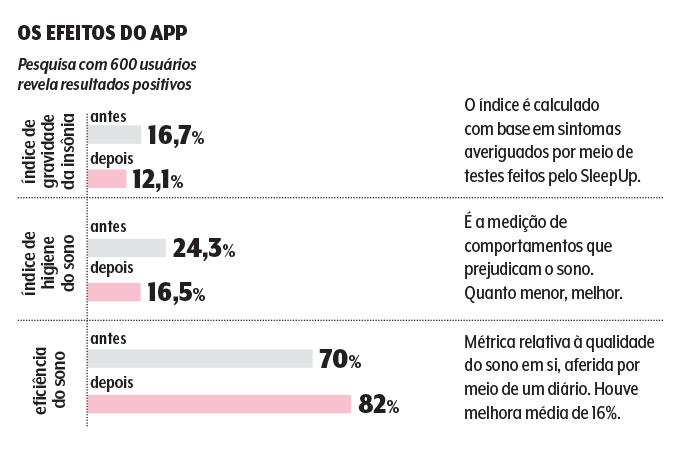 Gráfico de resultados do aplicativo contra a insônia