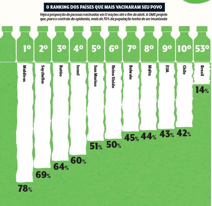 GRÁFICO RANKING DE VACINAÇÃO DOS PAÍSES