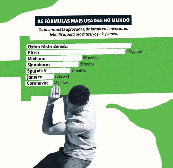 GRÁFICO DE VACINAS MAIS APLICADAS NO MUNDO