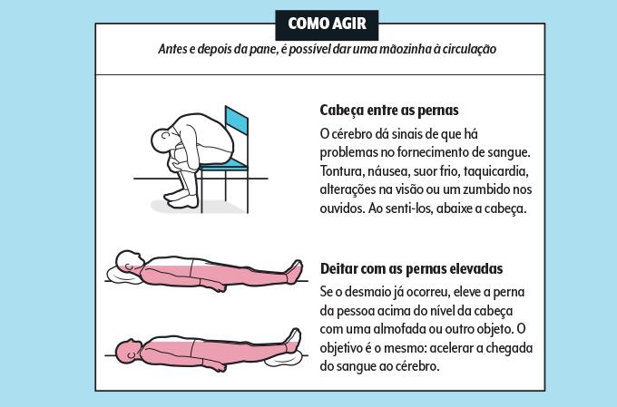 Imagens de pessoas sentadas e deitadas mostrando o que fazer em caso de desmaio