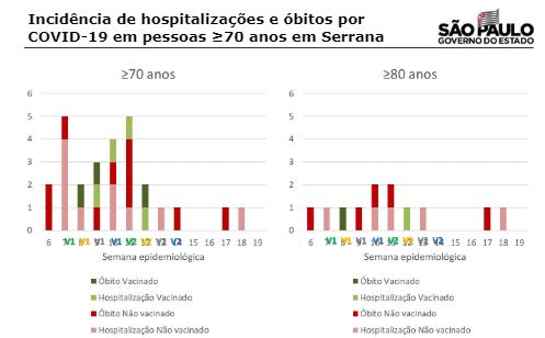 gráfico do butantan mostrando incidencia de casos graves e mortes de covid-19 em idosos