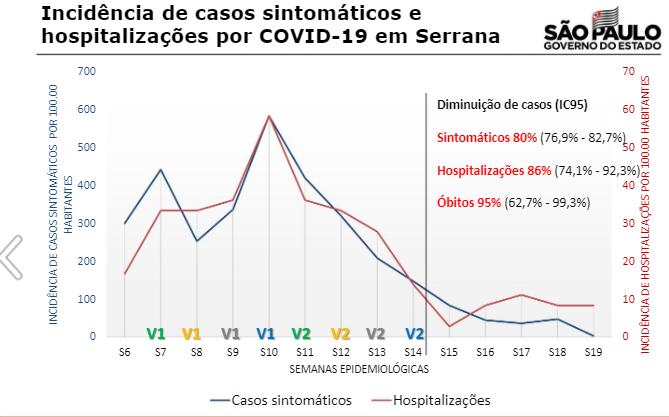 Gráfico mostrando efeito da vacinação em Serrana