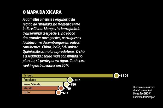 gráfico de consumo de chá no mundo