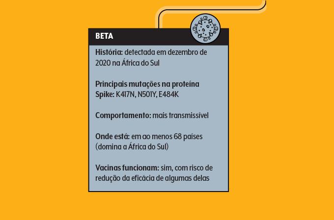 Quadro de informações sobre variante beta do Sars-Cov-2