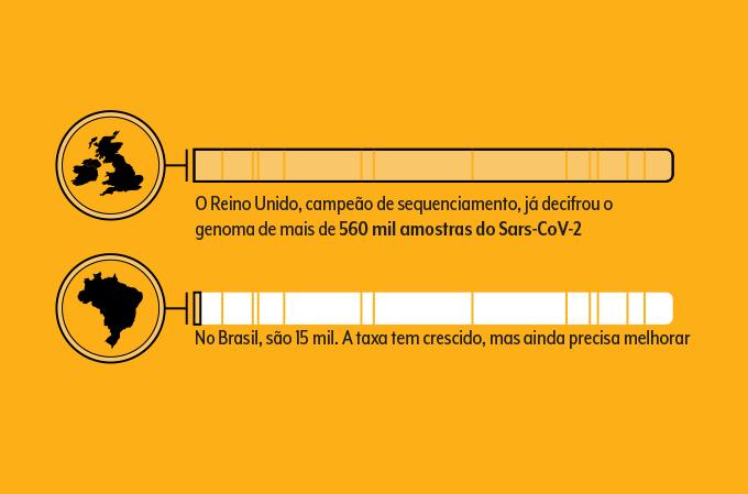 Gráfico representando nível de sequenciamento genético no Brasil e no Reino Unido