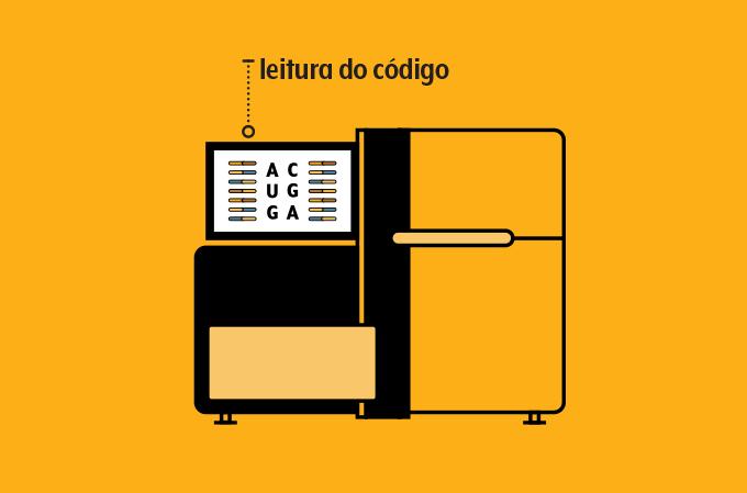 ilustração de uma máquina que faz sequenciamento genético