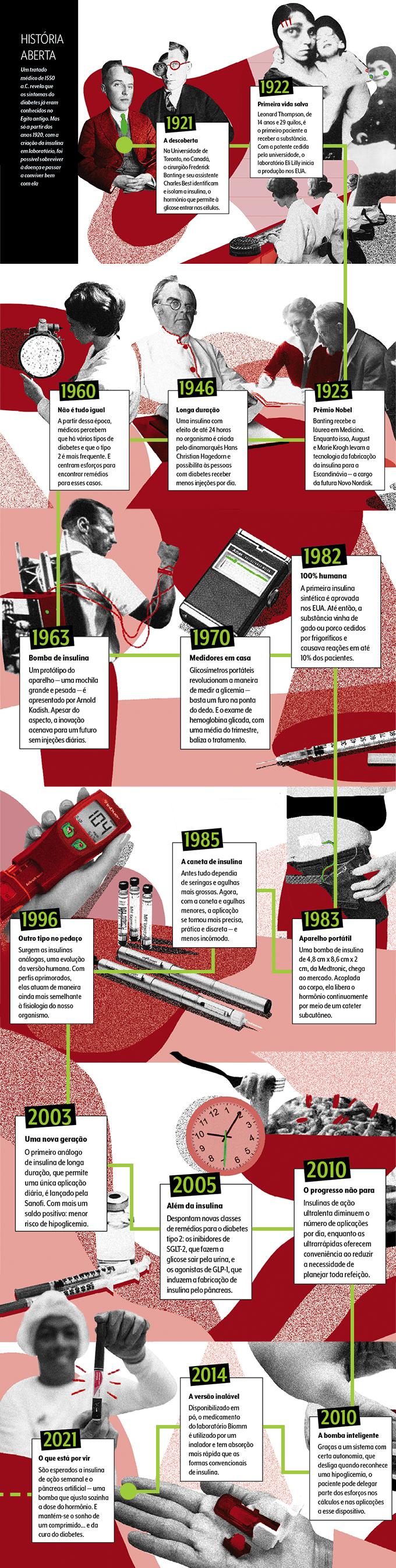 foto da linha do tempo com os marcos da história da insulina
