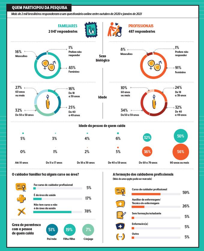 gráficos com dados da pesquisa