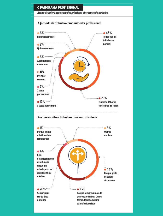 gráficos da pesquisa